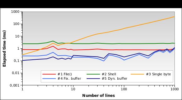 Execution time on sample 100 KB log file