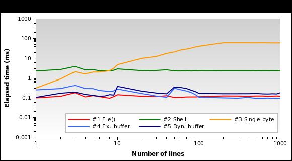 Execution time on sample 10 KB log file