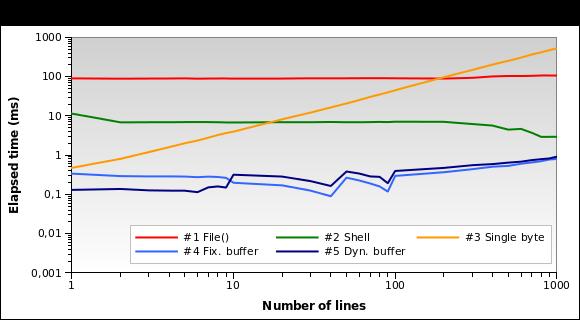 Execution time on sample 10 MB log file